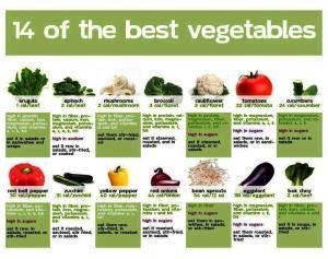 Best-vegetables