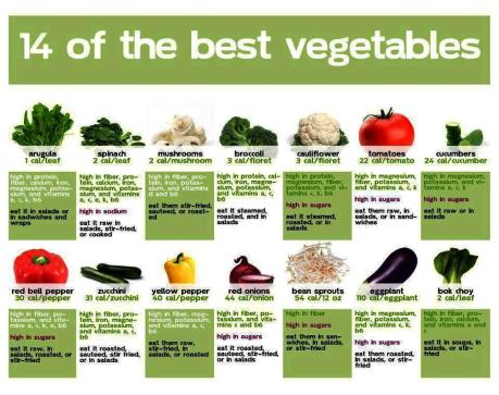 Best-vegetables